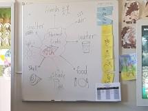 16-10-17 Shields-Kim Lesson #1 Kindy mindmap s